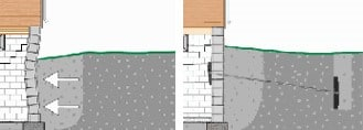 Leaning & Bowing Walls Repairs | Michigan | Foundation Solutions 360